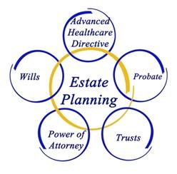 Estate Planning – Bringing the Elements Together